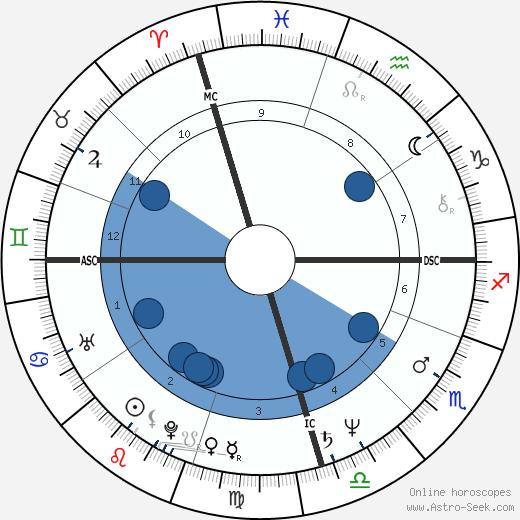John Jarratt wikipedia, horoscope, astrology, instagram
