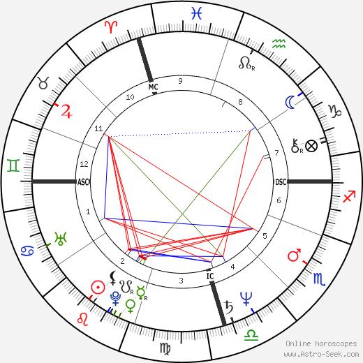 John Jarratt astro natal birth chart, John Jarratt horoscope, astrology