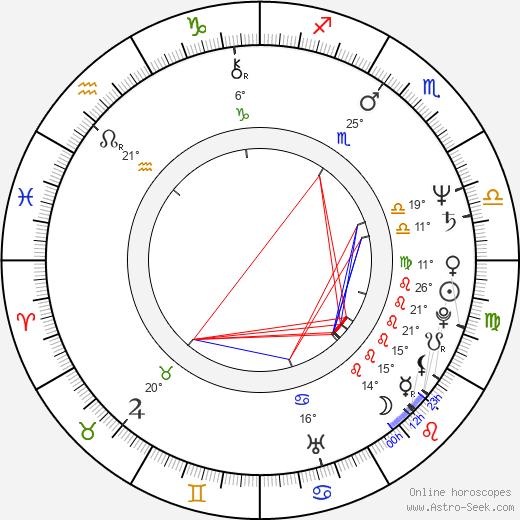 Jonathan Frakes birth chart, biography, wikipedia 2019, 2020