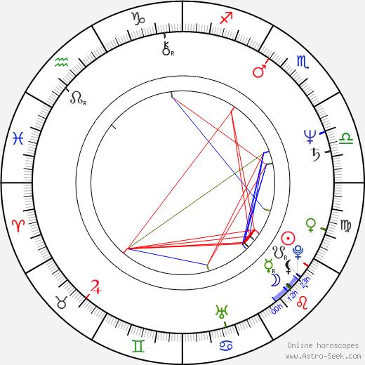 Jonathan Frakes astro natal birth chart, Jonathan Frakes horoscope, astrology