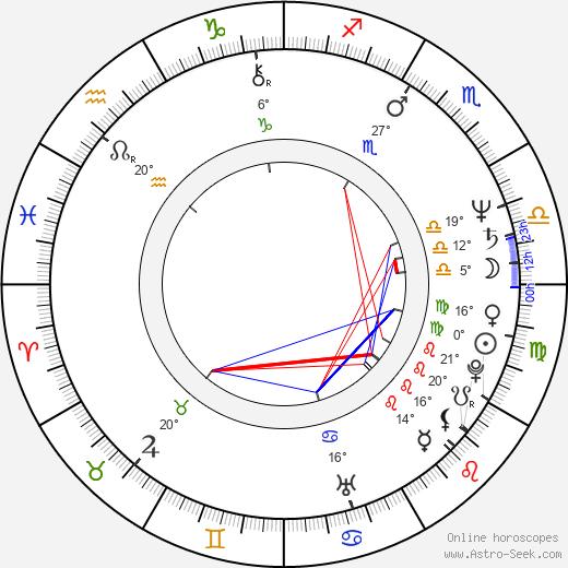 Kirby Dick birth chart, biography, wikipedia 2019, 2020