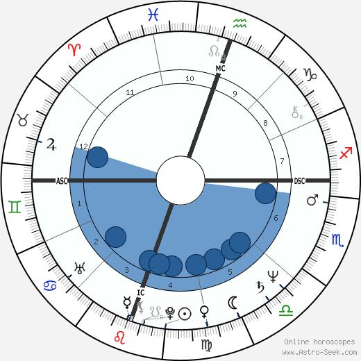 Leslie Bogart wikipedia, horoscope, astrology, instagram