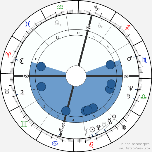 Lina Accurso wikipedia, horoscope, astrology, instagram