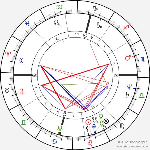 Lina Accurso день рождения гороскоп, Lina Accurso Натальная карта онлайн