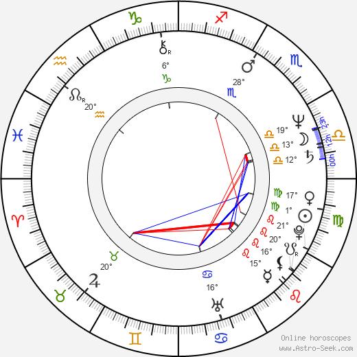 Linton Kwesi Johnson birth chart, biography, wikipedia 2020, 2021