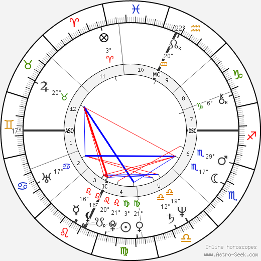 Marc Gould birth chart, biography, wikipedia 2017, 2018