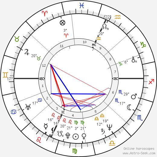 Marc Gould birth chart, biography, wikipedia 2018, 2019
