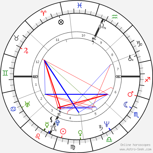 Marc Gould astro natal birth chart, Marc Gould horoscope, astrology