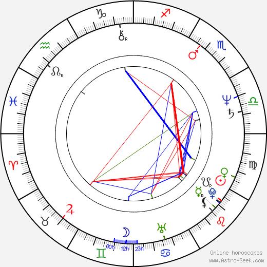 Marek Obertyn birth chart, Marek Obertyn astro natal horoscope, astrology