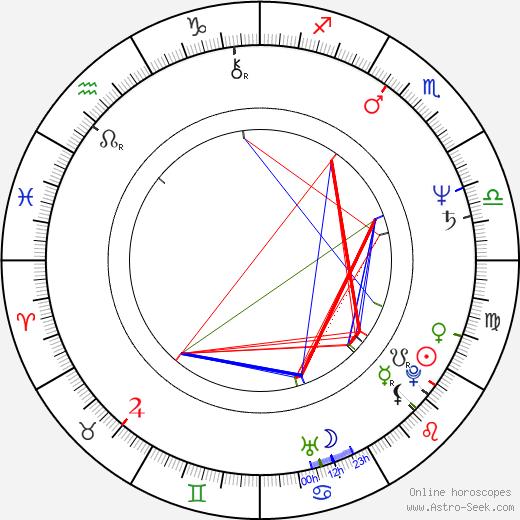 Mario Theissen birth chart, Mario Theissen astro natal horoscope, astrology
