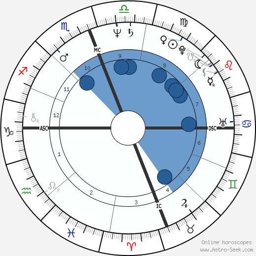 Mark Thompson wikipedia, horoscope, astrology, instagram