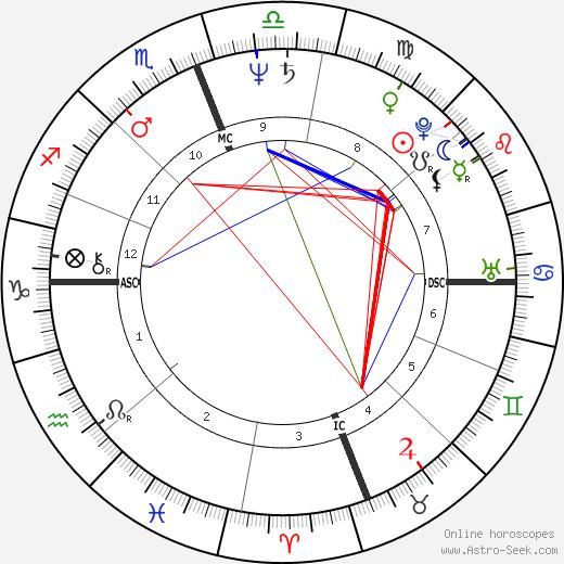 Mark Thompson день рождения гороскоп, Mark Thompson Натальная карта онлайн