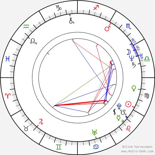 Martin Duffy день рождения гороскоп, Martin Duffy Натальная карта онлайн
