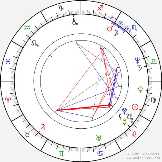 Miguel Ruiz день рождения гороскоп, Miguel Ruiz Натальная карта онлайн