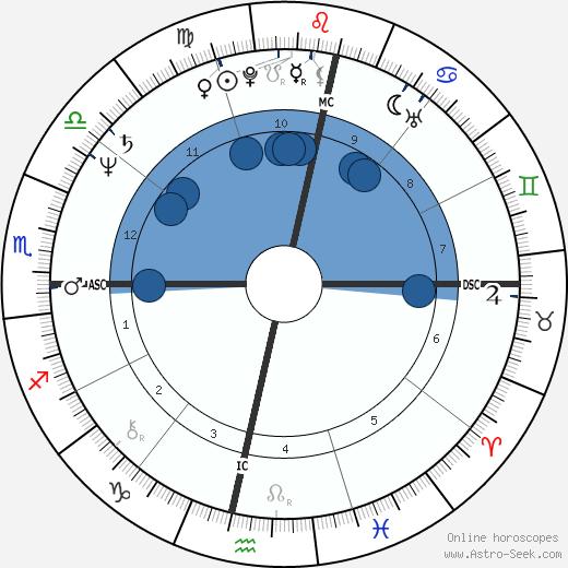 Nelson Piquet wikipedia, horoscope, astrology, instagram