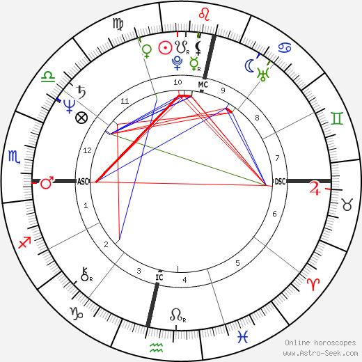 Нельсон Пике Nelson Piquet день рождения гороскоп, Nelson Piquet Натальная карта онлайн