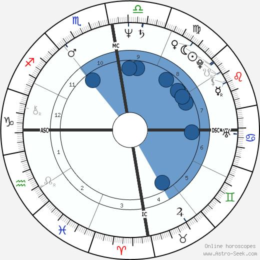 Patrice Touron wikipedia, horoscope, astrology, instagram