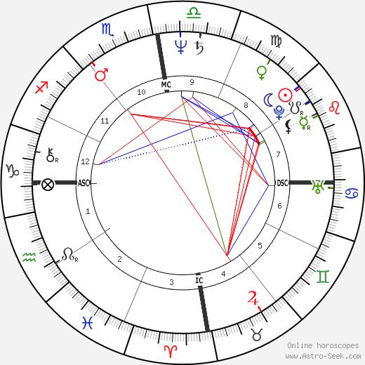 Patrice Touron tema natale, oroscopo, Patrice Touron oroscopi gratuiti, astrologia