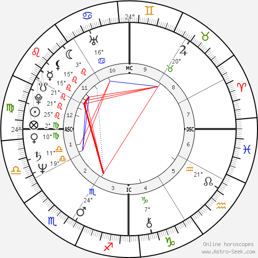 Patrick Swayze birth chart, biography, wikipedia 2018, 2019