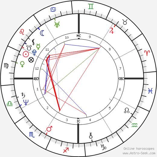 Patrick Swayze astro natal birth chart, Patrick Swayze horoscope, astrology