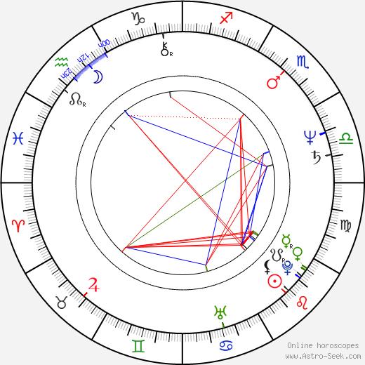 Могучие рейнджеры: Мистическая сила Peta Rutter день рождения гороскоп, Peta Rutter Натальная карта онлайн