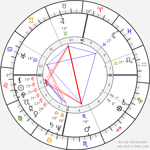 Robin Quivers birth chart, biography, wikipedia 2019, 2020