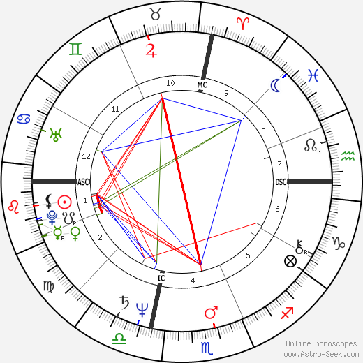 Robin Quivers astro natal birth chart, Robin Quivers horoscope, astrology