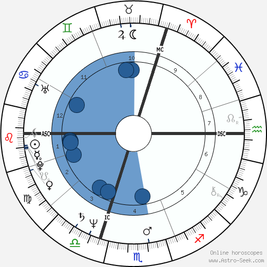 Ronald Guttman wikipedia, horoscope, astrology, instagram