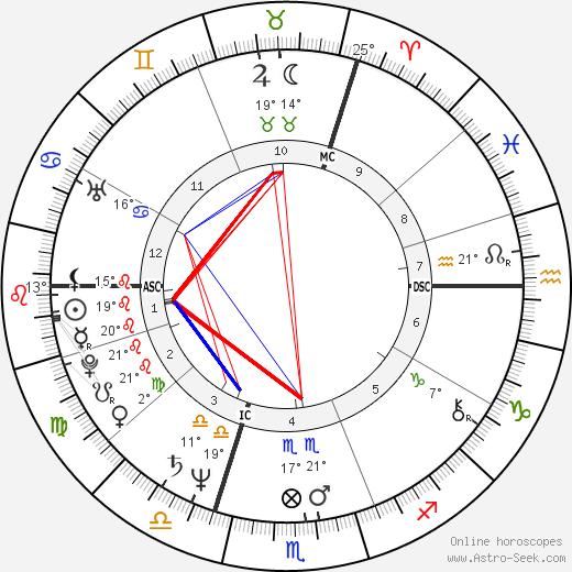 Ronald Guttman birth chart, biography, wikipedia 2019, 2020