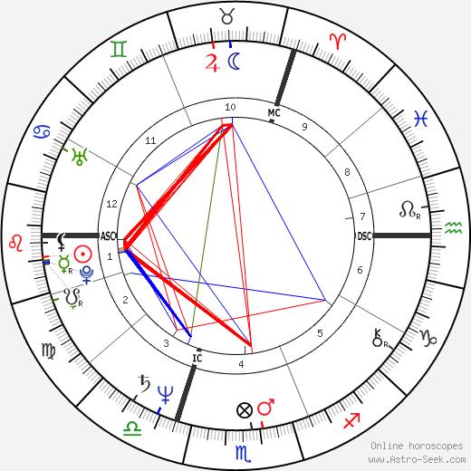 Ronald Guttman birth chart, Ronald Guttman astro natal horoscope, astrology