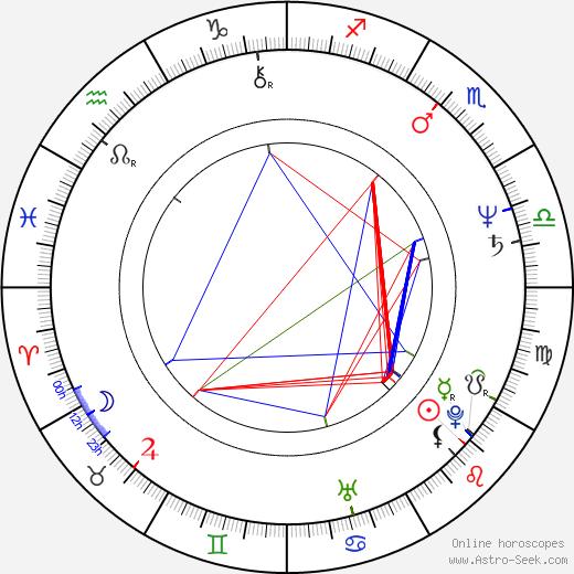 Sri Prakash Lohia birth chart, Sri Prakash Lohia astro natal horoscope, astrology