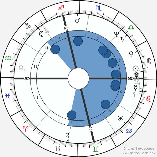 Terry Lamb wikipedia, horoscope, astrology, instagram