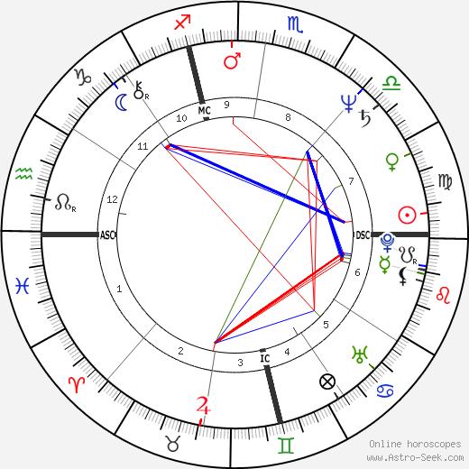 Terry Lamb tema natale, oroscopo, Terry Lamb oroscopi gratuiti, astrologia