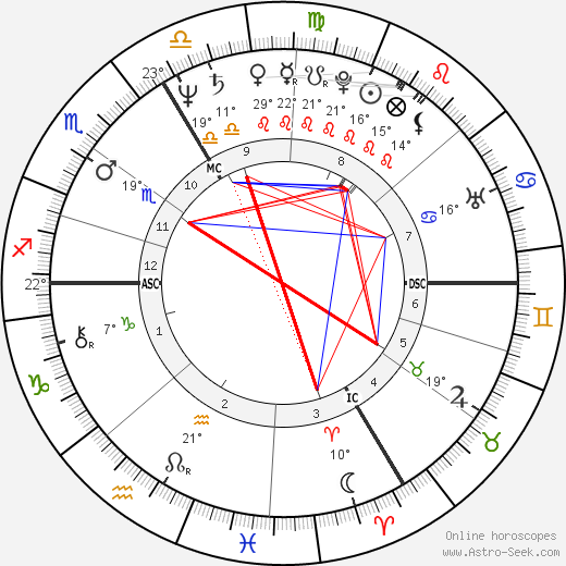 Ulrike Voltmer birth chart, biography, wikipedia 2019, 2020