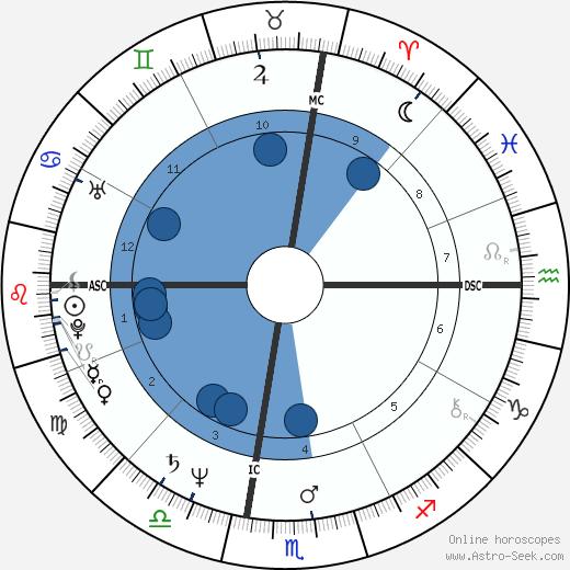 Vicki Morgan wikipedia, horoscope, astrology, instagram