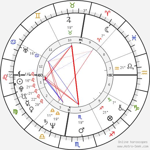 Vicki Morgan birth chart, biography, wikipedia 2018, 2019
