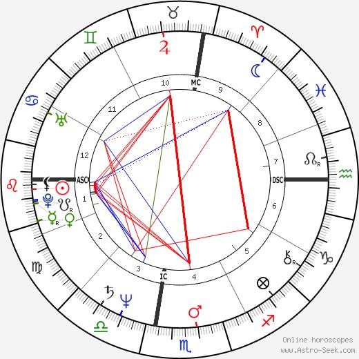 Vicki Morgan astro natal birth chart, Vicki Morgan horoscope, astrology