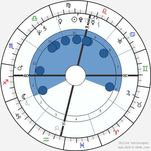 Waldemar Falcao wikipedia, horoscope, astrology, instagram