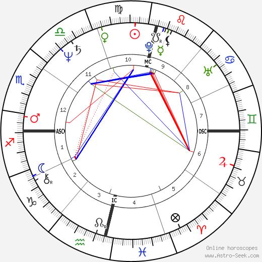 Waldemar Falcao astro natal birth chart, Waldemar Falcao horoscope, astrology