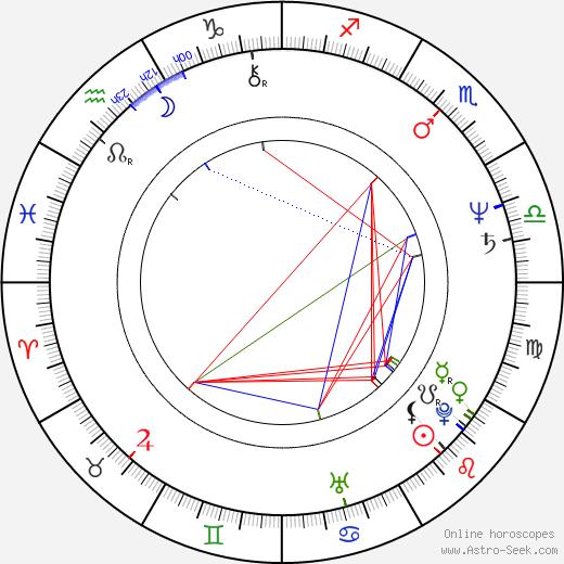 Wu Nien-Jen день рождения гороскоп, Wu Nien-Jen Натальная карта онлайн