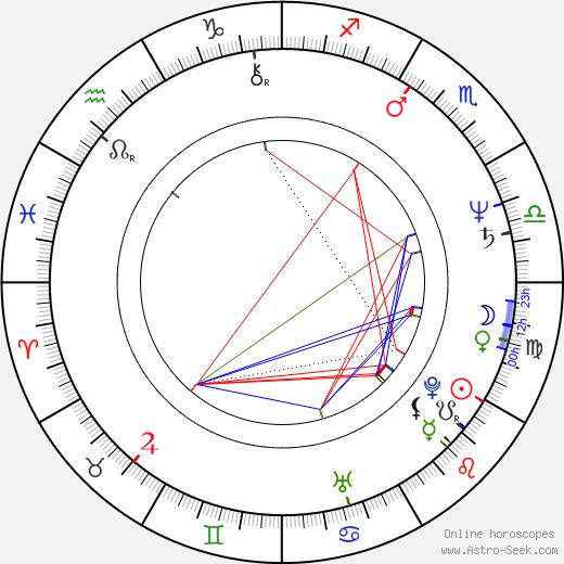 Zdeněk Krásný birth chart, Zdeněk Krásný astro natal horoscope, astrology