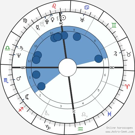 Zoran Djindjic wikipedia, horoscope, astrology, instagram
