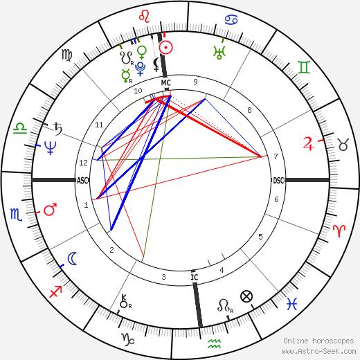 Зоран Джинджич Zoran Djindjic день рождения гороскоп, Zoran Djindjic Натальная карта онлайн