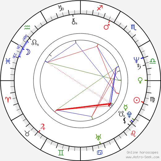 Alexander Hemala astro natal birth chart, Alexander Hemala horoscope, astrology