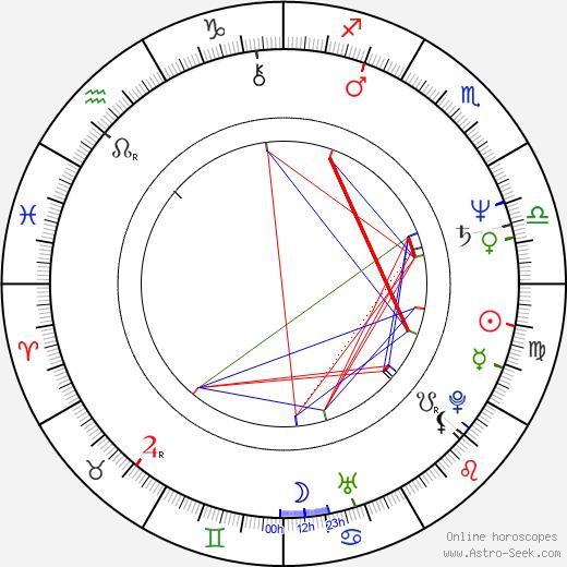 Alicia Koplowitz birth chart, Alicia Koplowitz astro natal horoscope, astrology
