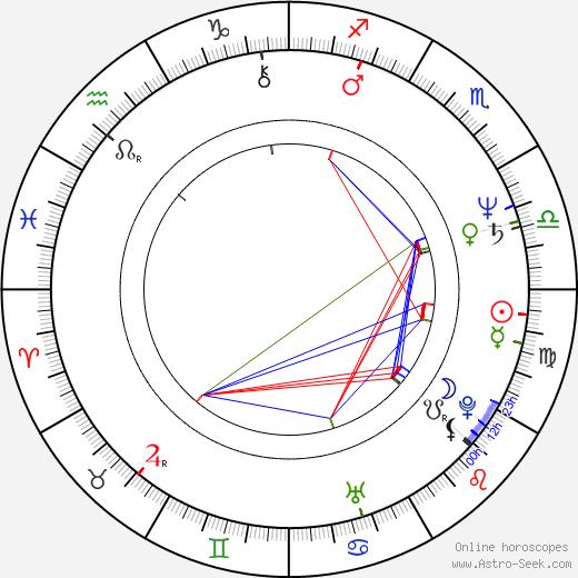 Andrew Horn astro natal birth chart, Andrew Horn horoscope, astrology
