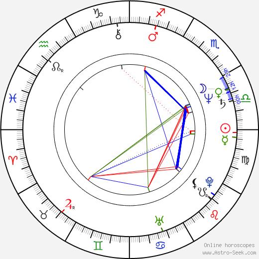 Аннелиза Михель Anneliese Michel день рождения гороскоп, Anneliese Michel Натальная карта онлайн