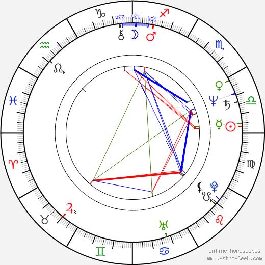 Bogdan Slominski birth chart, Bogdan Slominski astro natal horoscope, astrology