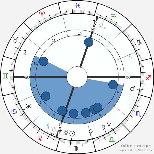 Brenda Richie wikipedia, horoscope, astrology, instagram