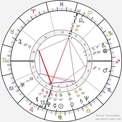 Brenda Richie birth chart, biography, wikipedia 2020, 2021